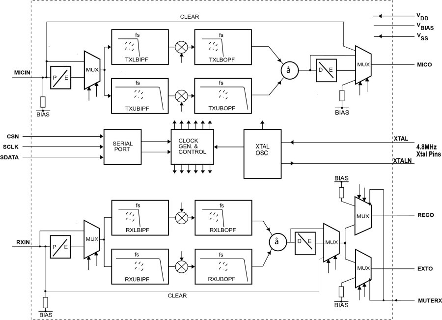 CMX264 voice scrambler block diagram