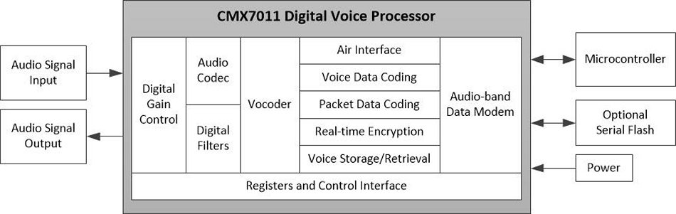 CMX7011_block_diagram