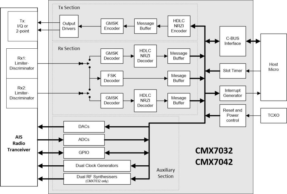CMX7032_7042_block_diagram