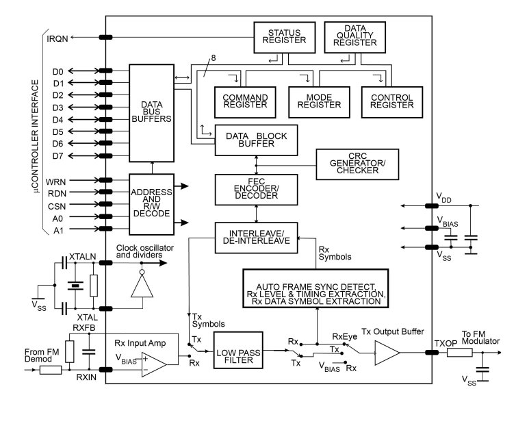 CMX969_block_diagram