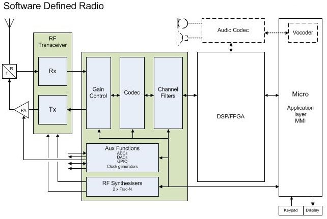 Software Defined Radio (SDR) - CML Microcircuits