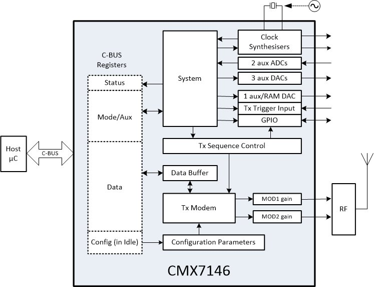 CMX7146 Block Diagram