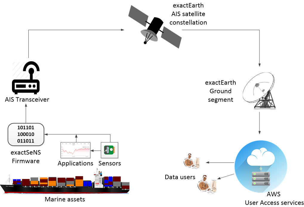 exactSeNS_system_overview