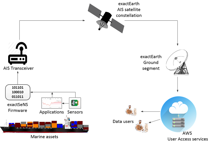 exactSeNS_system_overview_small