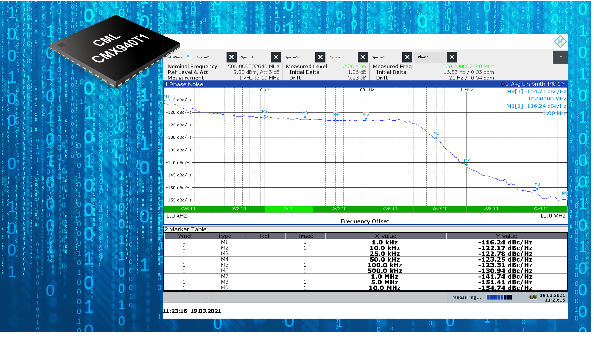CMX940 chip with phase noise plot